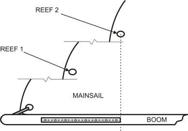 Barton Marine - Tech Info - Sail Handling - Slab Reefing Kit